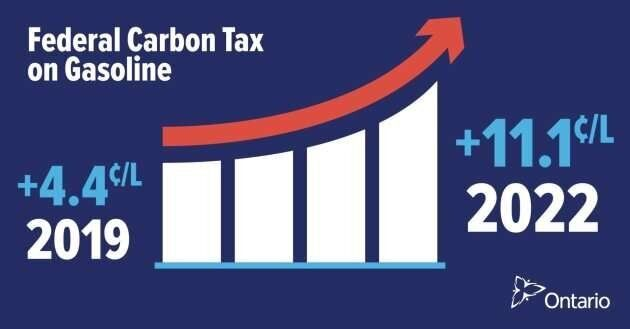 The stickers, designed to alert drivers to the estimated costs of a federal carbon tax, must be present in all Ontario gas stations by Aug. 30, 2019.