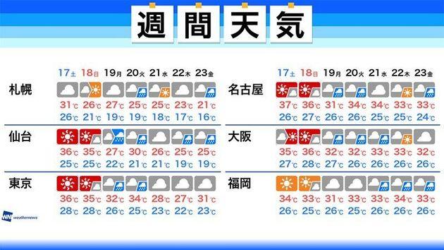連休明け 来週は秋雨前線が南下