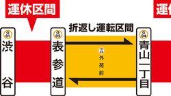 ねえ、銀座線が12月28日〜1月2日まで一部区間「終日運休」って知ってた?
