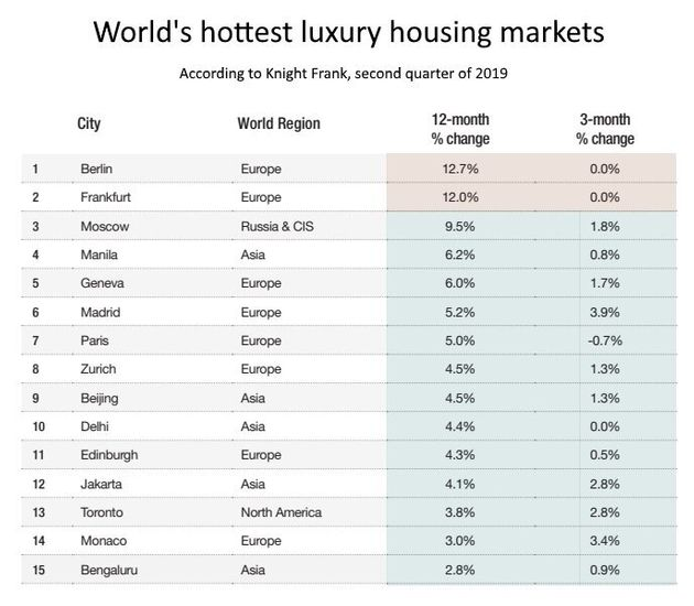 Vancouver Luxury Housing Market Is World's Weakest For A Year Straight