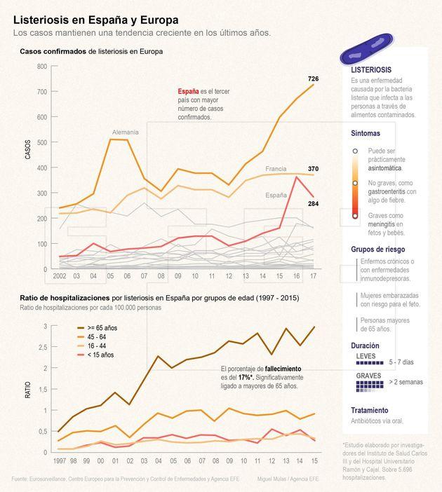 España lanza una alerta internacional por el brote de listeriosis de
