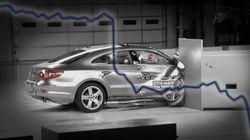 Le cours de Volkswagen s'est effondré de 34% en deux