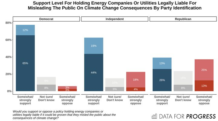 Voters Back Liability For Companies That Mislead About Climate Change: Poll