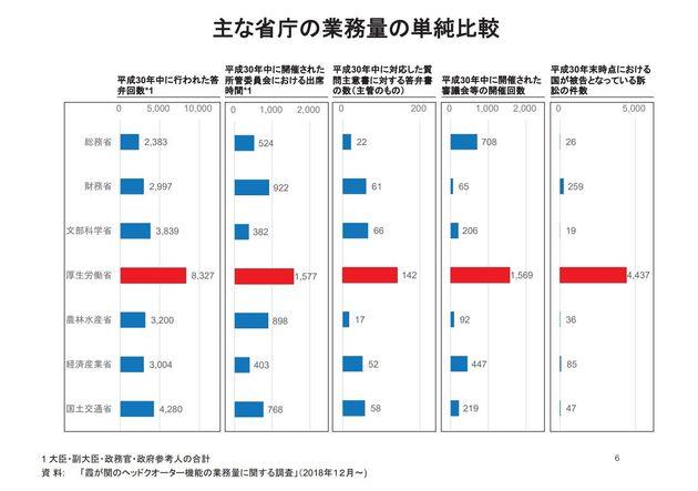主な省庁の業務量の単純比較