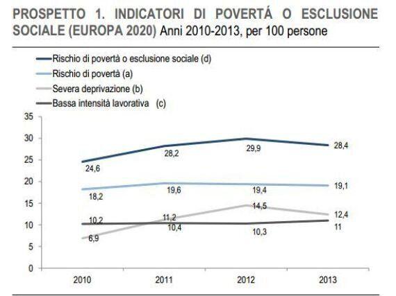 Istat, nel 2013 rischio povertà o esclusione sociale per il 28,4% di italiani. Metà delle famiglie vive...