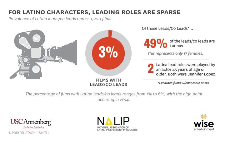 Of the 3% of films that featured Latinos in a leading or co-leading role, only two Latina lead roles were played by an actor