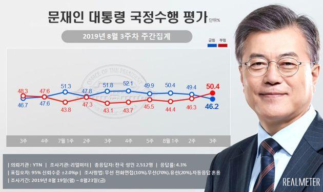文在寅大統領の支持率(青)と不支持率(赤)