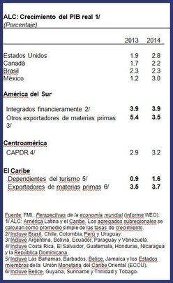 Perspectivas para América Latina y el Caribe en