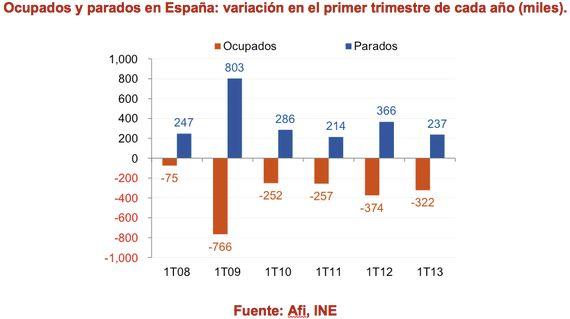 España: cinco años consecutivos destruyendo