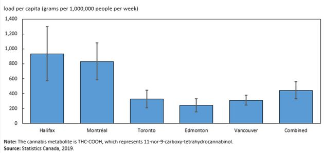 This infographic from Statistics Canada shows levels of cannabis metabolite load per capita by city from...