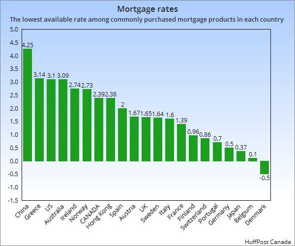 World mortgage rates