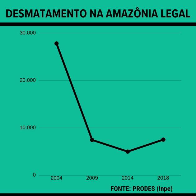 Tendência de desmatamento volta a crescer em 2014.