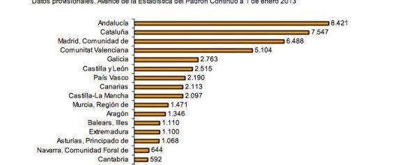 La población española se reduce por primera vez en diecisiete años por el éxodo de
