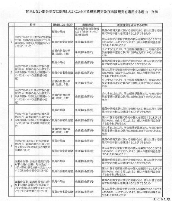 舛添知事に海外出張費を開示請求→787枚で手数料21,060円!!さらに黒塗りだらけな件