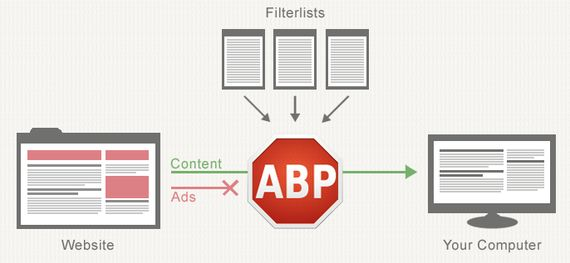 「広告ブロック」はネットサービスの生態系を崩壊させてしまうのか?