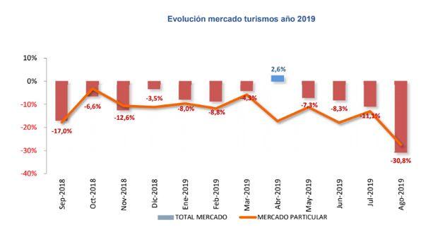 Evolución de las ventas de coches durante