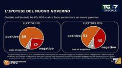 Elettori M5S spaccati sul Conte Bis, i dem favorevoli