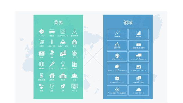 総合系コンサルティングファームであるアビームコンサルティングでは、業界(インダストリー)、業務領域(サービスライン)2軸で組織を構成。プロジェクトでは、横断的にチームが組まれ、ワンストップでサービスを提供している。