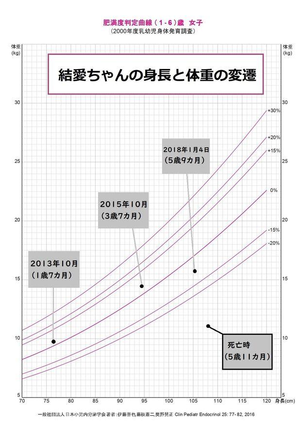 結愛ちゃんの身長と体重の変遷。日本小児内分泌学会作成の成長曲線に、検察側の証拠調べから分かった結愛ちゃんの身長と体重をプロット。死亡時は体重が成長曲線から大きく外れていることが分かる。