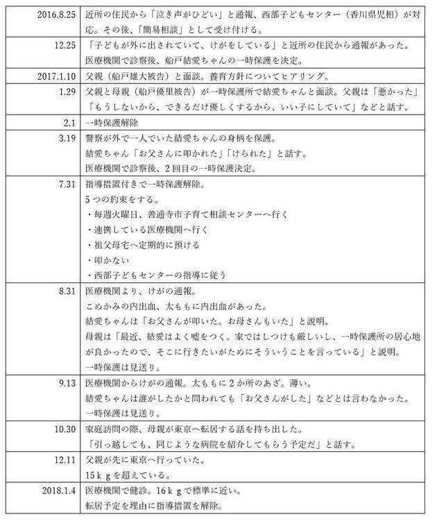 船戸結愛ちゃんが香川で過ごしていた際の虐待の経緯。香川県の資料などから作成