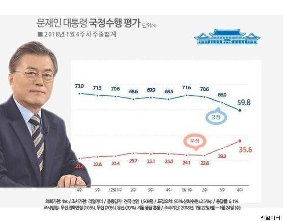 문재인 대통령 지지율이 계속 떨어지고