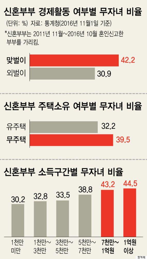 신혼부부 36% '무자녀'...맞벌이·고소득 더 안