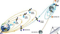 한국이 스페이스X 로켓으로 달 탐사선을 쏠 것
