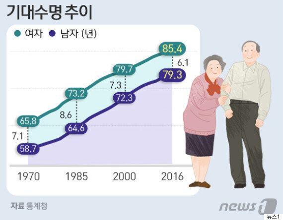 한국인의 '기대여명'이