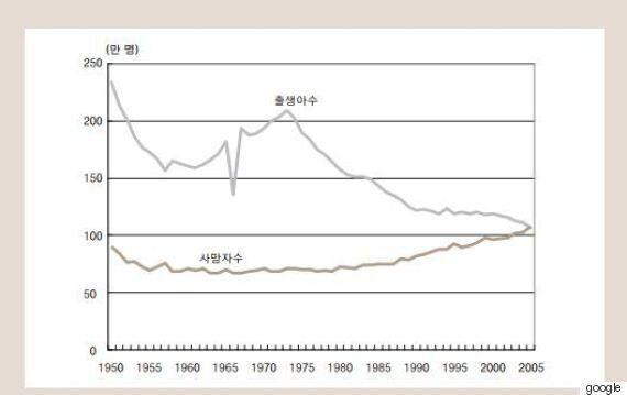 저출산 문제에 대처하는 일본의 5가지