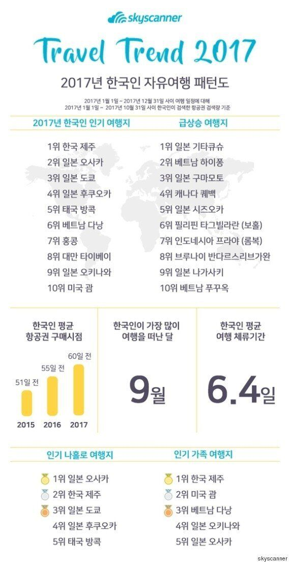 2017년 한국 여행객 최대 인기