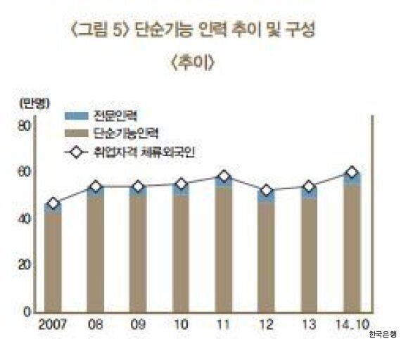 한국의 외국인노동자 임금이 유독 낮은