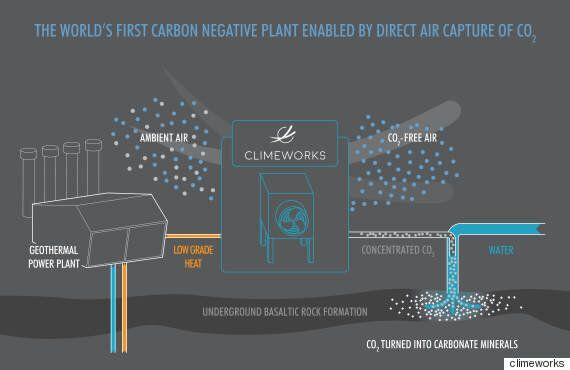 이 회사는 이산화탄소를 암석으로 만드는