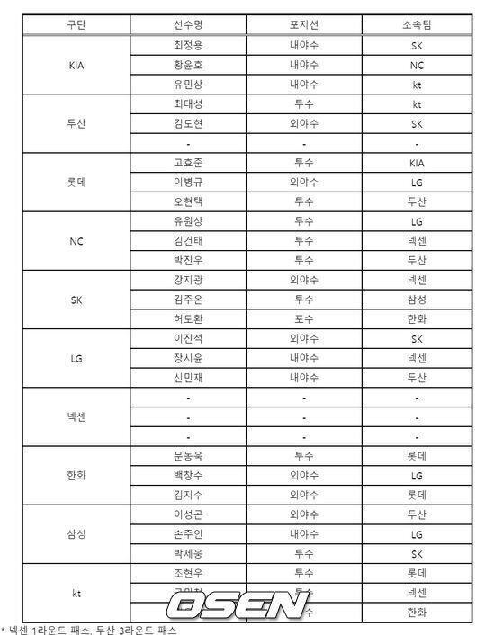 [2차 드래프트] '유원상-이병규 이적' 2차 드래프트 지명