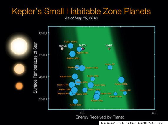 지구와 비슷한 온도를 가진 행성이