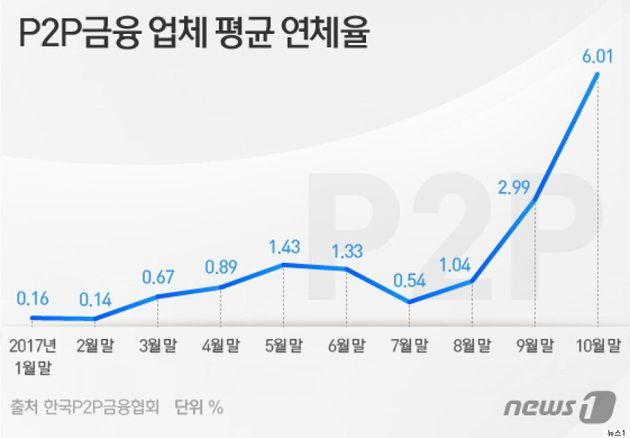부동산 P2P 대출의 연체율이 심상치