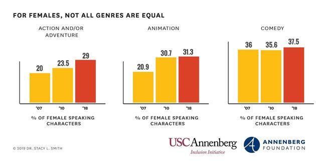 USC Annenberg Inclusion