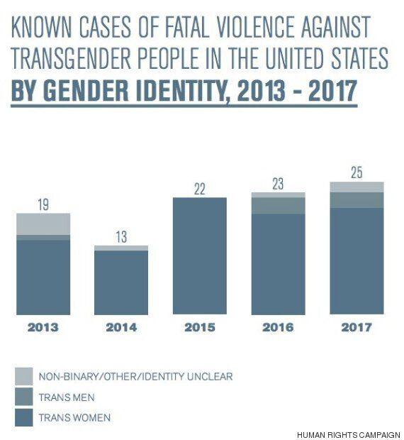 트랜스젠더에 대한 폭력은 점점 심해지고