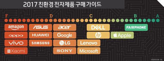 삼성·애플·화웨이, 가장 친환경적인