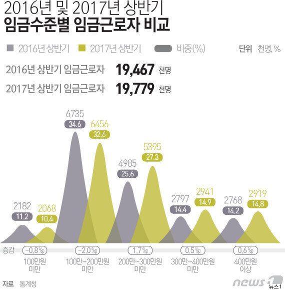 대한민국 임금노동자 10명 중 4명은 월급 200만원이 안 된다 (월급