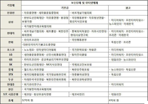 MB국정원, 보수단체 5등급 나눠 대기업과 '매칭사업'