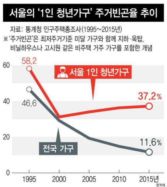 서울에서 혼자 사는 청년 10명 중 4명은 '최저주거기준 미달' 집에서