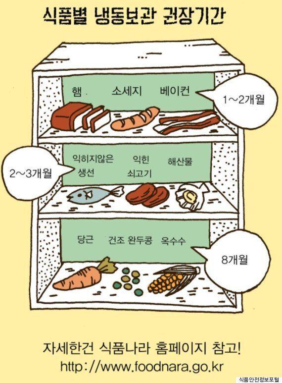 냉동실에 있는 벽돌 식품들은 언제까지 먹어 치워야