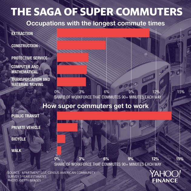 The Number Of Americans Who 'Super Commute' Is On The