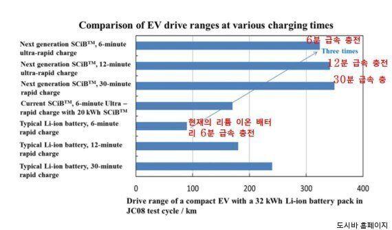 '6분 충전 320km 주행' 유수의 업체들이 배터리 개발에 사활을 거는