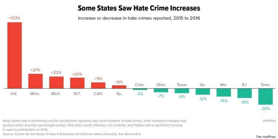 트럼프 시대 미국 증오범죄 증가를 보여주는 새 연구 결과가