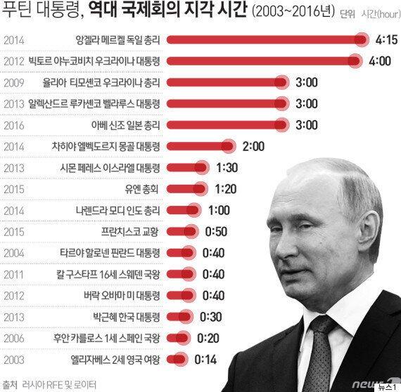 푸틴이 문재인 대통령과의 회담에 34분 지각했다. 이건 아무 것도 아니다.