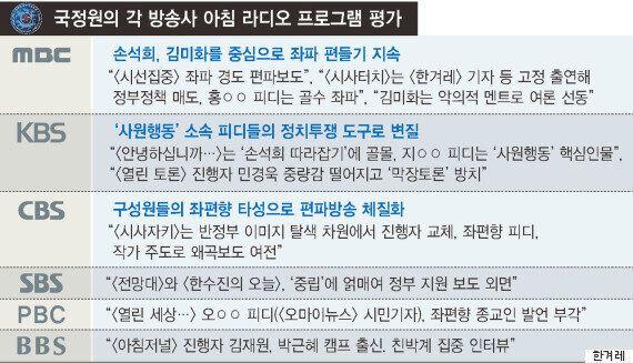 이명박 정부 국정원이 라디오 시사프로그램을 모조리 사찰했다는 증거가