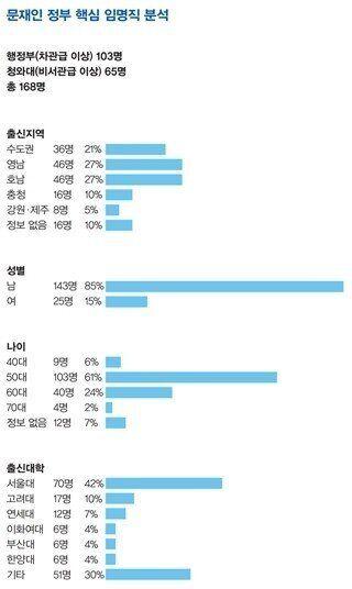 [취임100일] 문재인 정부 핵심 인사 168명