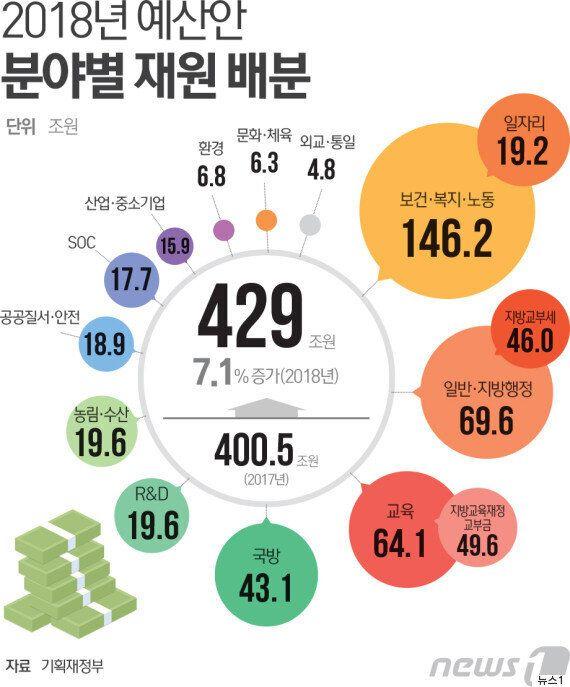 [2018 예산안] 내년도 일자리·복지 예산이 역대 가장 크게