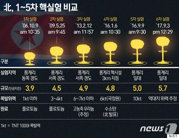 기상청이 밝힌 이번 '6차 핵실험 추정' 북한 인공지진의 위력 : 5차 핵실험의